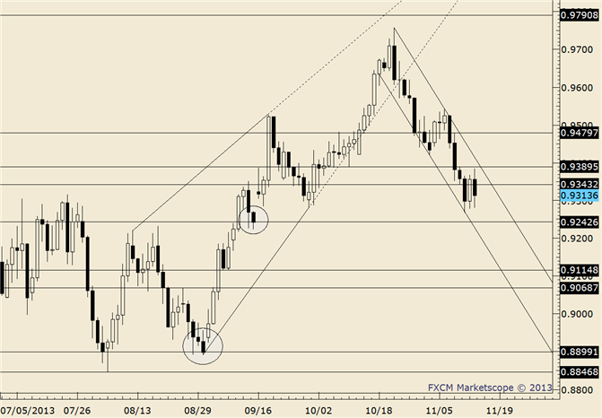 eliottWaves_aud-usd_body_audusd.png, AUD/USD Second Consolidation offers High Reward to Risk