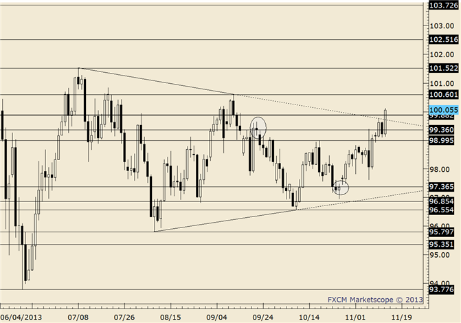 eliottWaves_usd-jpy_body_usdjpy.png, USD/JPY Closes Over Trendline; September High is at 100.60