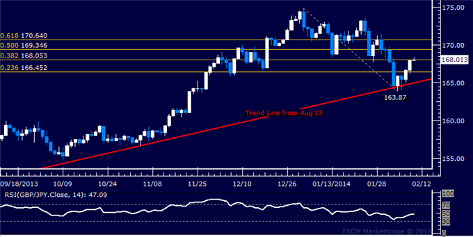 dailyclassics_gbp-jpy_body_Picture_11.png, Forex: GBP/JPY Technical Analysis  Resistance Met Above 168.00