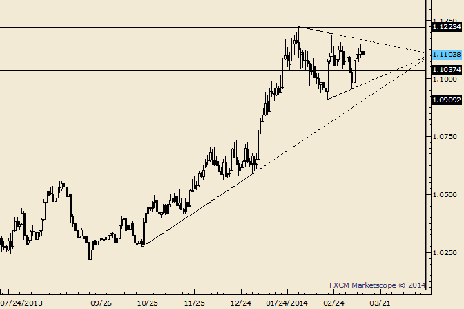 eliottWaves_usd-cad_body_Picture_5.png, USD/CAD Support Estimated at 1.1040 (Still)