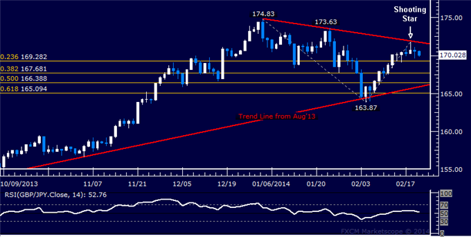 dailyclassics_gbp-jpy_body_Picture_10.png, Forex: GBP/JPY Technical Analysis  Candle Hints at Turn Lower