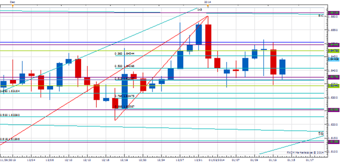 PT_Jan_14_body_Picture_2.png, Price amp; Time: Important Couple of Days Coming Up for AUD/USD