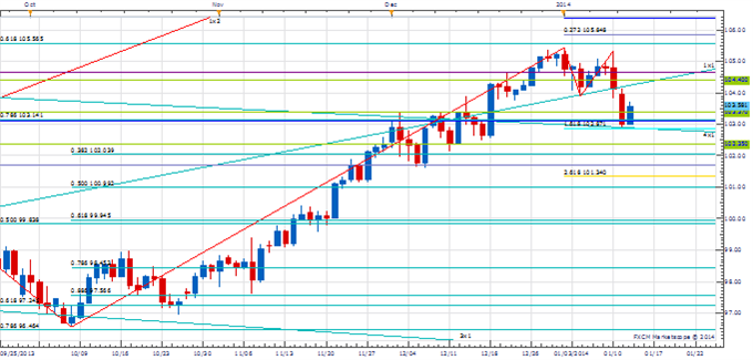 PT_Jan_14_body_Picture_3.png, Price amp; Time: Important Couple of Days Coming Up for AUD/USD