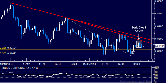 dailyclassics_eur-chf_body_Picture_11.png, Forex: EUR/GBP Technical Analysis  Support Above 0.82 Eyed