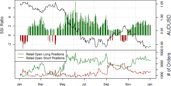 ssi_aud-usd_body_Picture_19.png, Australian Dollar Still Looks like a Sell