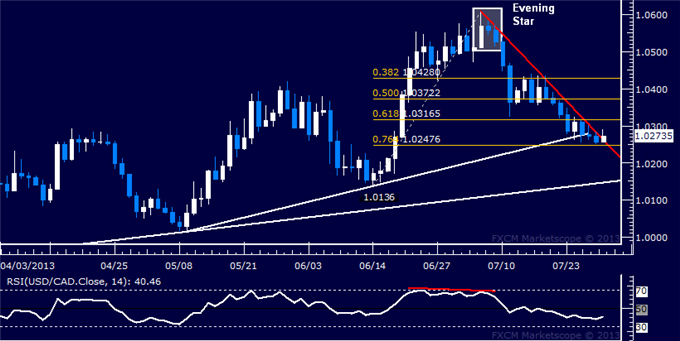dailyclassics_usd-cad_body_Picture_7.png, USD/CAD Technical Analysis: Trend Line Resistance at Risk