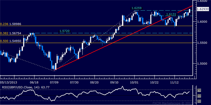 dailyclassics_gbp-usd_body_Picture_12.png, Forex: GBP/USD Technical Analysis  Bullish Breakout at Hand?