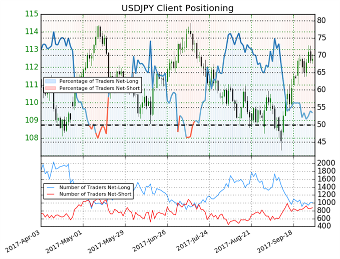 USD/JPY Bias Neutralized at End of Q3'17