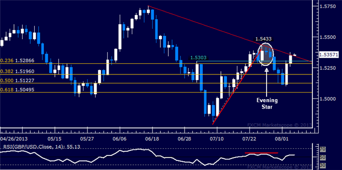 dailyclassics_gbp-usd_body_Picture_5.png, GBP/USD Technical Analysis: Down Trend Boundary Tested