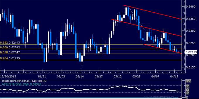 EUR/GBP Technical Analysis  Inching Toward 0.82 Figure