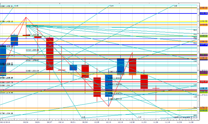 WPT_nov_22_body_Picture_1.png, Weekly Price amp; Time: USD/JPY Overcomes Key Resistance Zone
