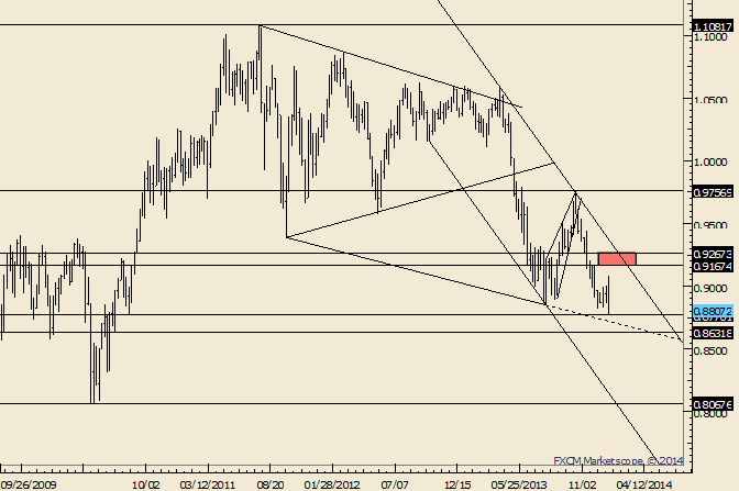 eliottWaves_aud-usd_body_Picture_8.png, AUD/USD Weekly Bar Already an Important Technical Event