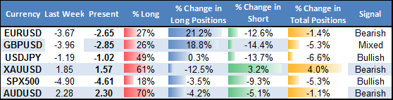 ssi_table_story_body_Picture_5.png, Major FX Shift Warns Euro may have Topped versus US Dollar