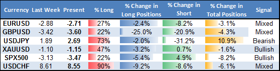 ssi_table_story_body_Picture_18.png, US Dollar at Major Turning Point as Sentiment Indicator at Extremes