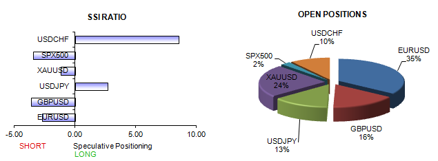 ssi_table_story_body_Picture_19.png, US Dollar at Major Turning Point as Sentiment Indicator at Extremes