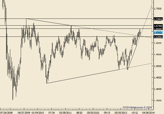 eliottWaves_gbp-usd_body_Picture_9.png, GBP/USD Holds Up; Below 1.6216 Needed to Suggest Big Reversal