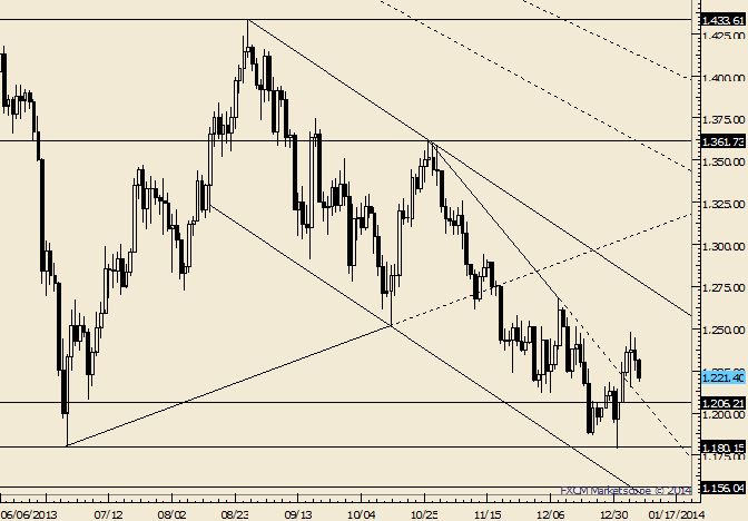 eliottWaves_gold_body_Picture_3.png, Gold 1206 Still Eyed as Possible Support Before the Low