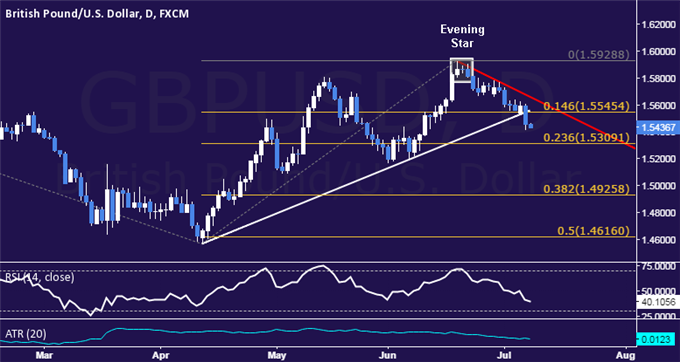 GBP/USD Technical Analysis: Opting to Pass on Short Trade