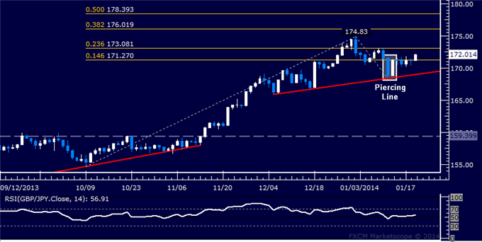 dailyclassics_gbp-jpy_body_Picture_12.png, Forex: GBP/JPY Technical Analysis  Trying to Build Above 172.00