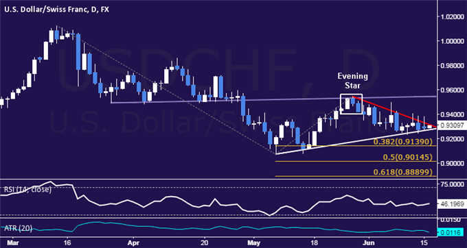 USD/CHF Technical Analysis: Flat-Lining at 0.93 Figure