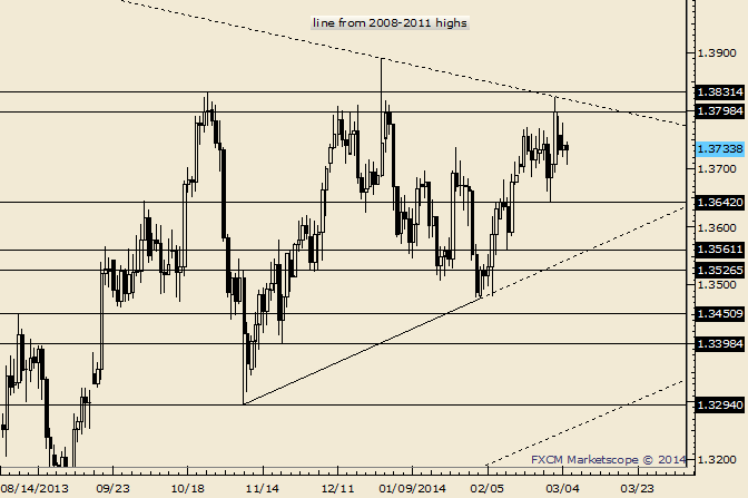 eliottWaves_eur-usd_body_Picture_10.png, EUR/USD 5 Month Triangle a Possibility