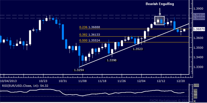 dailyclassics_eur-usd_body_Picture_12.png, Forex: EUR/USD Technical Analysis  Support Met Above 1.36
