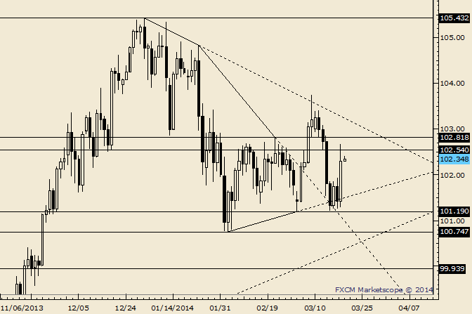 eliottWaves_usd-jpy_body_Picture_6.png, USD/JPY Trades into Resistance; Feels Like NFP