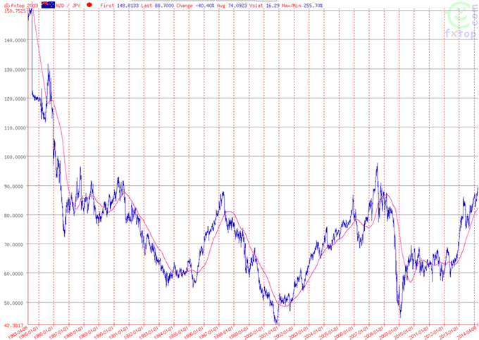 The long-term chart of NZD/JPY shows that the pair is currently trading close to a multi-decade top.
