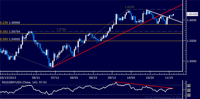 dailyclassics_gbp-usd_body_Picture_12.png, Forex: GBP/USD Technical Analysis  October Swing Highs Eyed