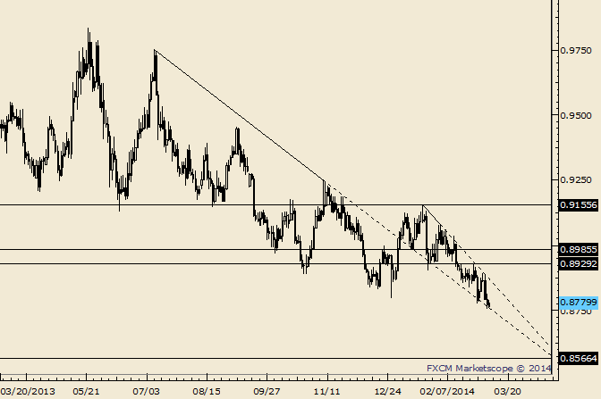 eliottWaves_usd-chf_body_Picture_4.png, USD/CHF Small Inside Day Follows Sharp Decline