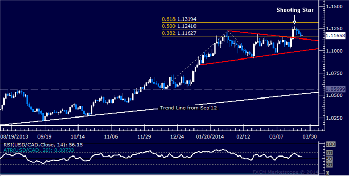 dailyclassics_usd-cad_body_Picture_12.png, Forex: USD/CAD Technical Analysis  Long Trade Triggered Sub-1.12