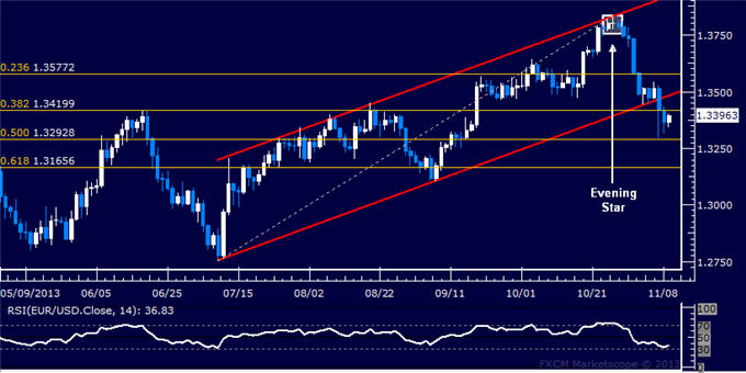 dailyclassics_eur-usd_body_Picture_12.png, Forex: EUR/USD Technical Analysis  Support Now Below 1.33