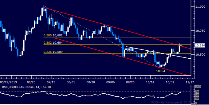 dailyclassics_us_dollar_index_body_Picture_11.png, Forex: US Dollar Technical Analysis  Channel Top in Focus