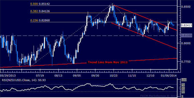 dailyclassics_nzd-usd_body_Picture_11.png, Forex: NZD/USD Technical Analysis  Rejected at Resistance Sub-0.83