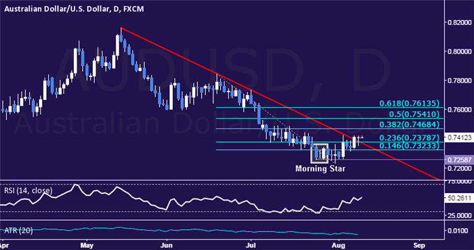 AUD/USD Technical Analysis: Digesting After Upside Break
