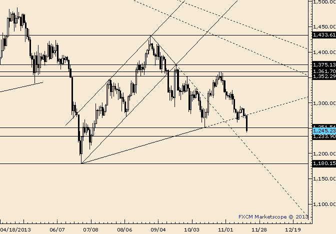 eliottWaves_gold_body_Picture_3.png, Gold Takes Out Trendline and October Low