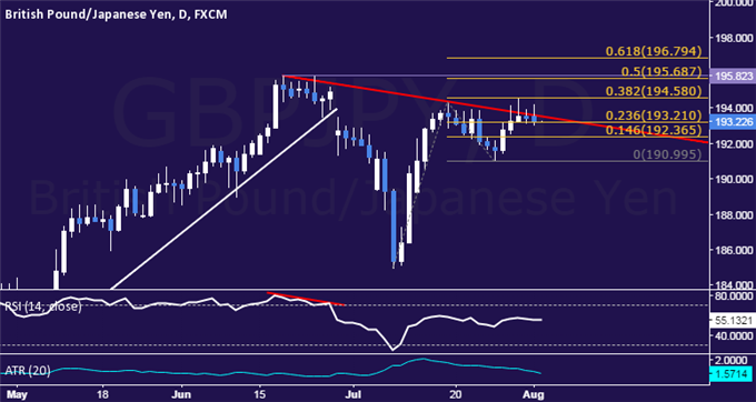 GBP/JPY Technical Analysis:  Still Waiting for Direction Cues