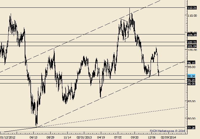 eliottWaves_oil_body_Picture_2.png, Crude Closes Below Trendline off of 2012 Lows