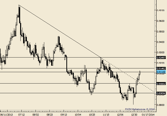 eliottWaves_usd-chf_body_Picture_4.png, USD/CHF Exceeds December High; August Low is at .9146