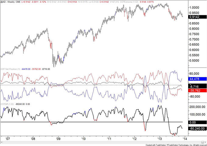 Copper_COT_Positioning_Reaches_a_Record_body_AUD.png, Copper COT Positioning Reaches a Record