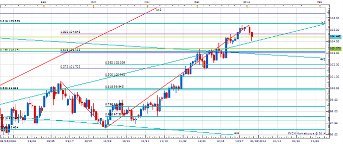 PT_Jan_3_body_Picture_3.png, Price amp; Time: How Important is the Reversal in the Euro?