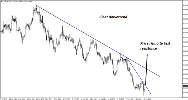A_CADCHF_Short_to_Close_Out_or_Start_Your_Year__body_Picture_3.png, A CAD/CHF Short to Close Outor StartYour Year