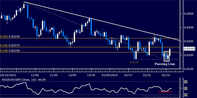 dailyclassics_eur-chf_body_Picture_11.png, Forex: EUR/GBP Technical Analysis  Buyers Reclaim 0.82 Figure