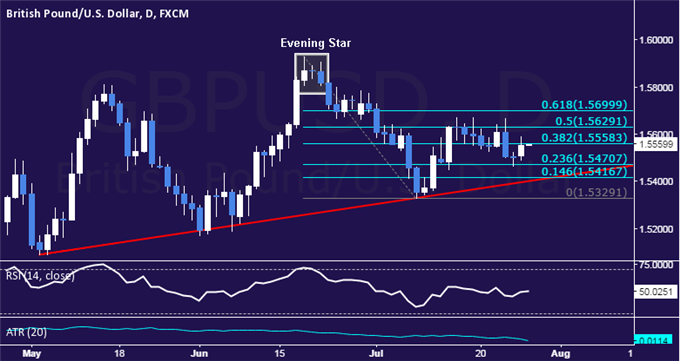 GBP/USD Technical Analysis: Pound Attempts Recovery