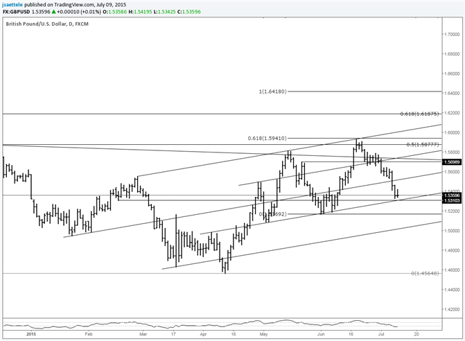 GBP/USD 1.5300 is Last Support Before June Low
