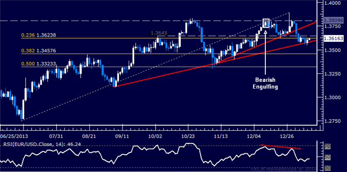 dailyclassics_eur-usd_body_Picture_12.png, Forex: EUR/USD Technical Analysis  4-Month Support Challenged