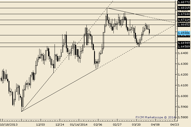 eliottWaves_gbp-usd_body_Picture_9.png, GBP/USD 1.6565 and Trendline in Play
