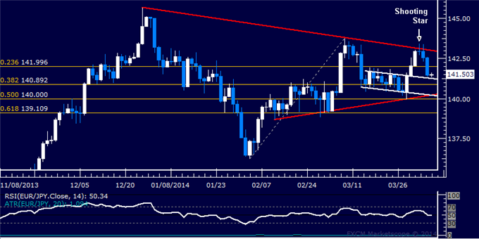 dailyclassics_eur-jpy_body_Picture_11.png, Forex: EUR/JPY Technical Analysis  Support Met Above 141.00
