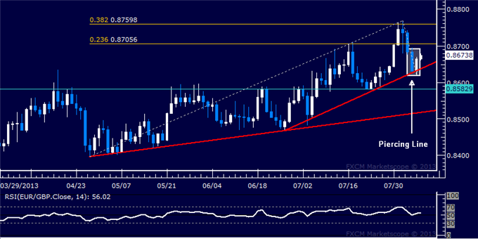 dailyclassics_eur-chf_body_Picture_8.png, EUR/GBP Technical Analysis: Candle Setup Points to Gains
