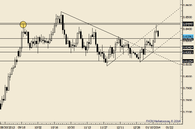 eliottWaves_nzd-usd_body_Picture_7.png, NZD/USD Follows Through on Rejection from above .8400